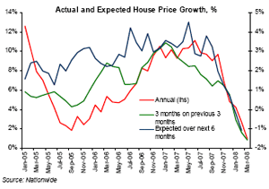 House price confidence collapses
